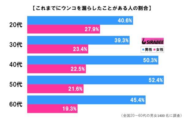 男女別年代グラフ