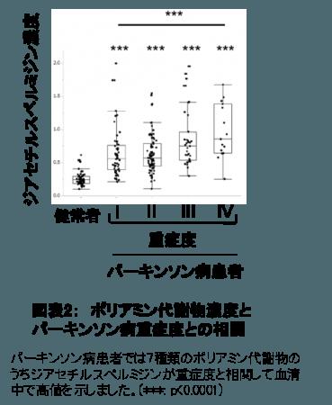図表2:ポリアミン代謝物濃度とパーキンソン病重症度との相関