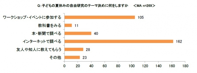 自由研究のテーマ決め、「インターネット」や「ワークショップ」を利用する人が多数。