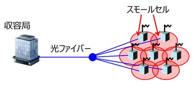 図2 PONの構成を用いたスモールセル基地局の接続