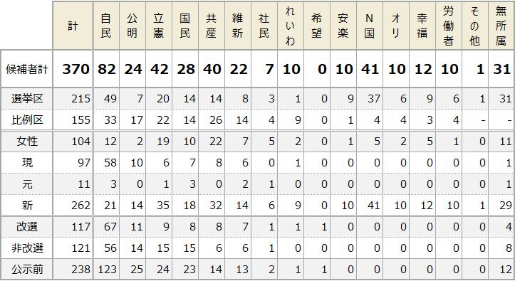 参院選2019党派別候補者数