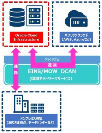 EINS/MOW DCANとの連携