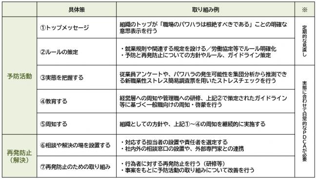 パワハラ対策の基本ステップ(パワーハラスメント対策導入マニュアル等を元にCOCOMUが加筆・修正)