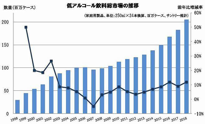 低アルコール飲料総市場の推移