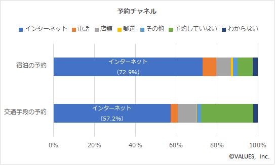 【図4】予約チャネル