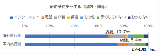 【図6】宿泊予約チャネル(国内・海外旅行別)