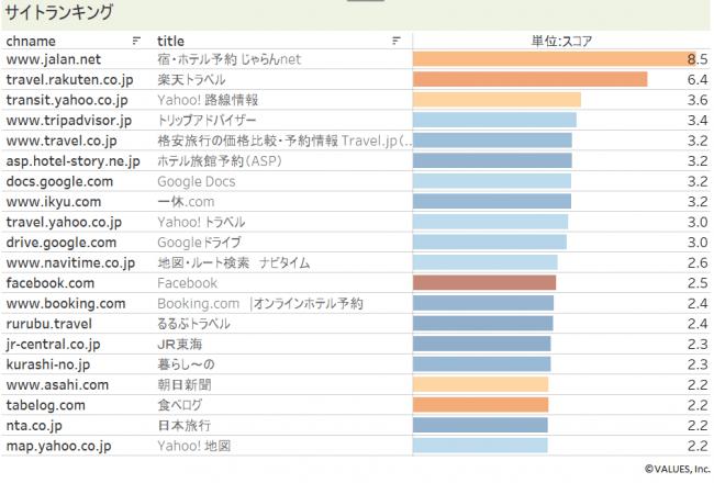 【図8】国内旅行予定者がよく閲覧するサイトランキング(2019年6月) アンケート回答者全体と計比較して、国内旅行予定者の接触率が高いサイトランキング ※PCからのアクセスを集計