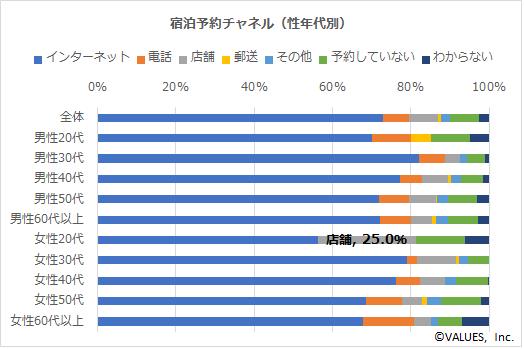 【図5】宿泊予約チャネル(性年代別)