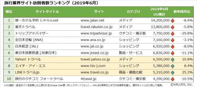 【図1】旅行業界サイト訪問者ランキング(2019年6月)