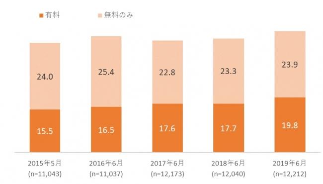 【図表4. 電子書籍利用率の推移】