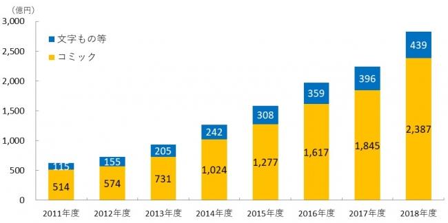 【図表2.電子書籍市場規模のジャンル別内訳】