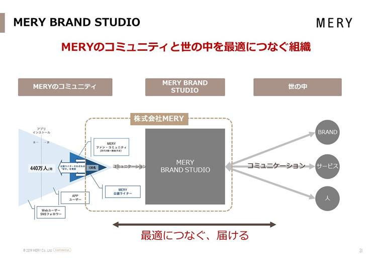 MERY BRAND STUDIO