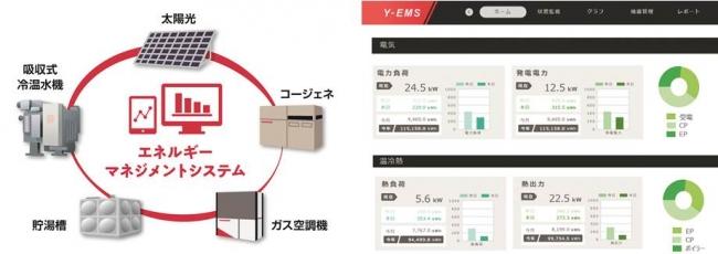 <左:エネルギーマネジメントシステムイメージ、右:「Y-EMS」管理画面の一例>