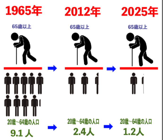 高齢者1人を支える現役世代の数は、2025年に1.2人に……