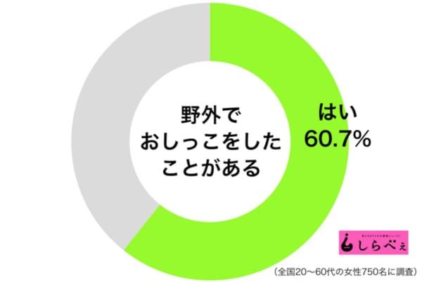 野外おしっこ経験率女性グラフ