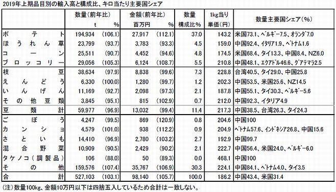 2019年上期品目別の輸入高と構成比、キロ当たり主要国シェア