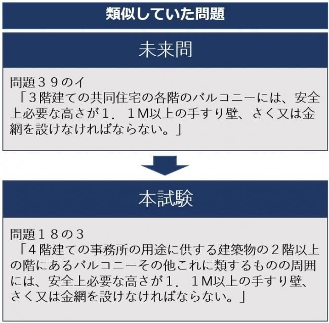 宅 建 試験 2019 速報