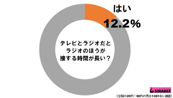テレビラジオグラフ