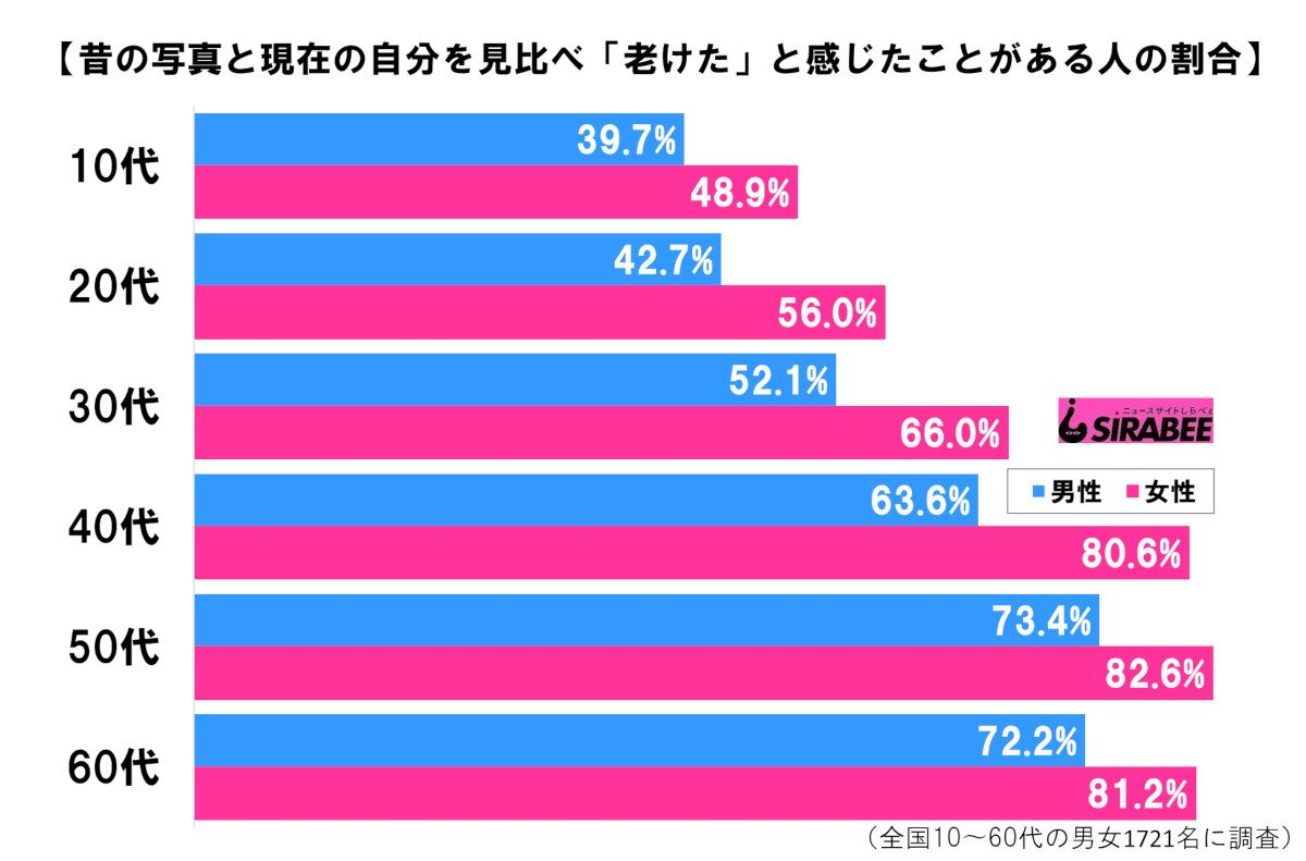 男女年代別グラフ