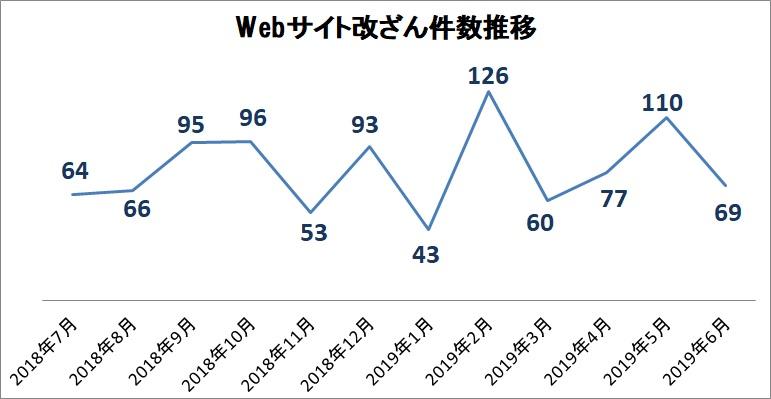 JPCERT/CC インシデント報告対応レポート [2019年4月1日~2019年6月30日]