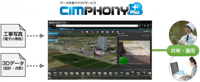 データ共有クラウドサービス「CIMPHONY Plus」