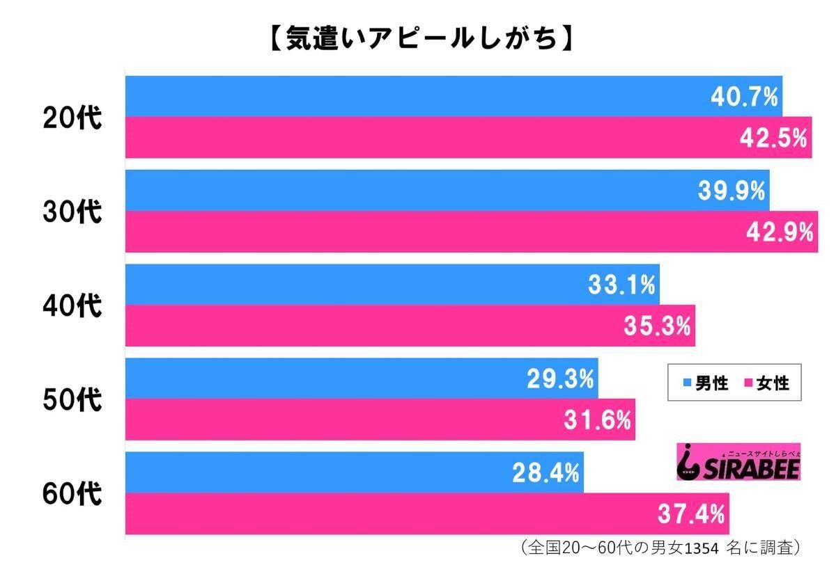 気遣いアピールしがち_グラフ