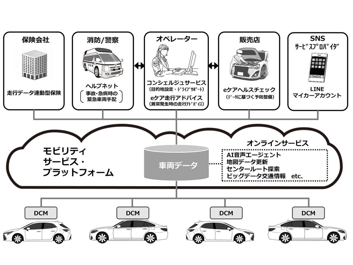 SOSコールが新型車に続々と採用されている