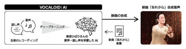 今回の番組におけるヤマハの技術支援全体図