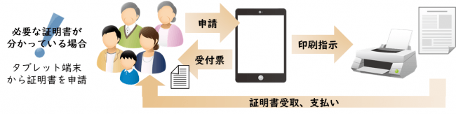 各種証明書の交付申請の流れ(イメージ)