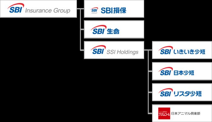 SBIインシュアランスグループ体制図