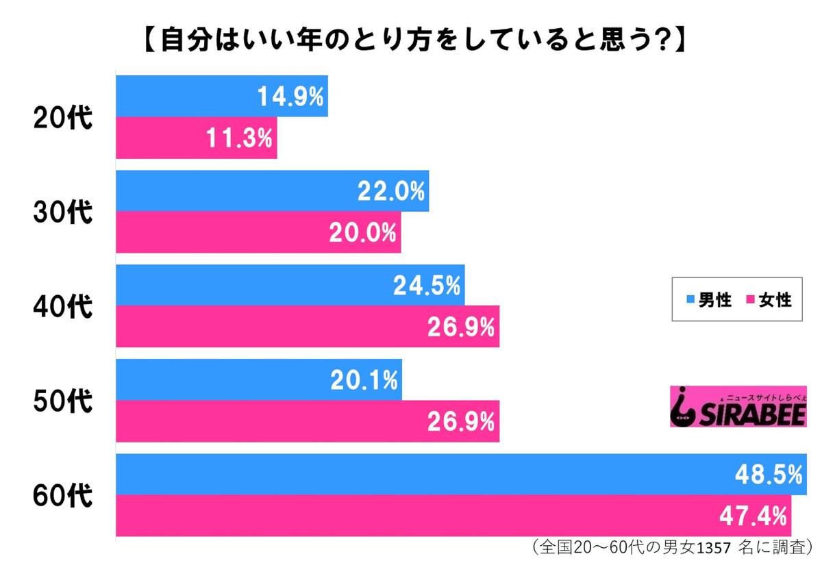 いい年のとり方_性・年代別グラフ