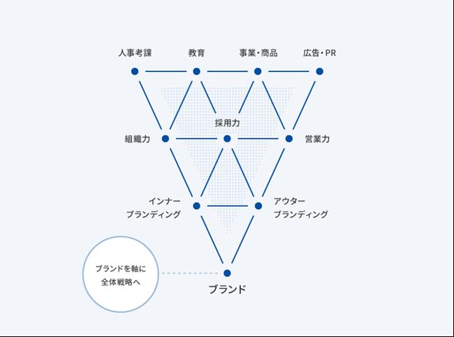 ブランドファーストのフレームワーク