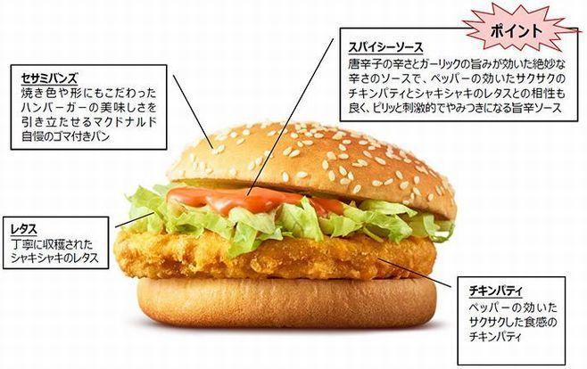 「スパイシーチキンバーガー」(スパチキ)の特徴(日本マクドナルド資料)