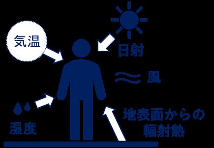 図4. 体感温度に影響を与える気象要素。