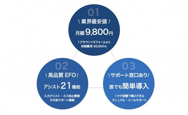 GORILLA EFO 3つの特徴