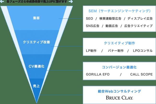 ブルースクレイ・ジャパンのサービス