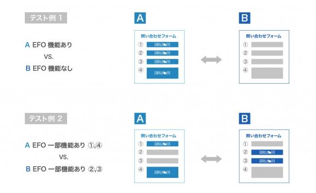 EFO機能のABテスト例