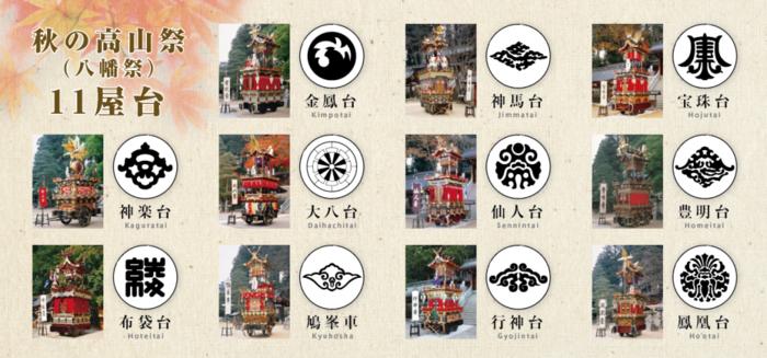 秋の高山祭(八幡祭)11屋台の台紋一覧
