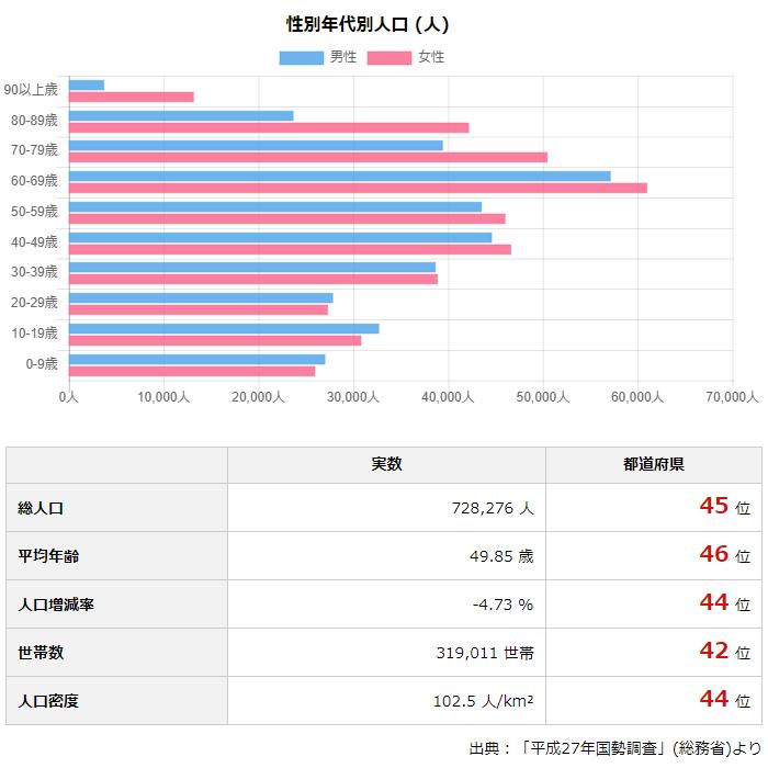 「高知県の人口・財政・選挙・議員報酬」より