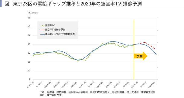 東京23区の需給ギャップ推移と2020年の空室率TVI推移予測