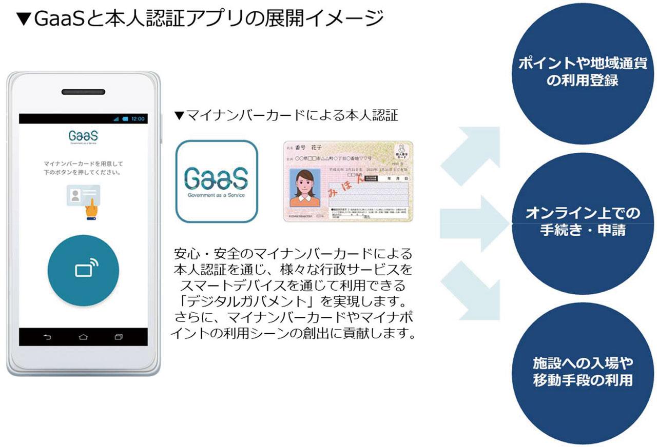 GaaSと本人認証アプリの展開メージ