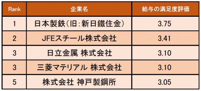 鉄鋼・金属業界の給与の満足度が高い企業ランキング