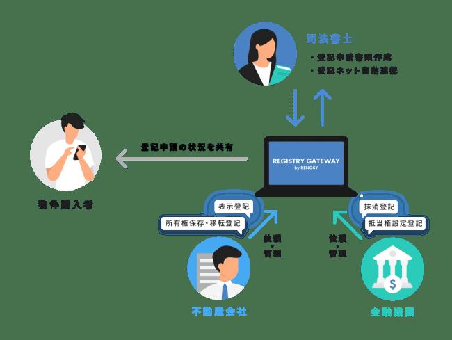 不動産取引における登記手続きプラットフォームサービス「REGISTRY GATEWAY by RENOSY」の概要