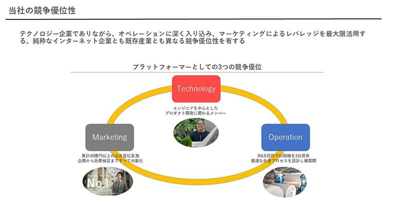 従来の垂直型の産業構造を変えるプラットフォーム