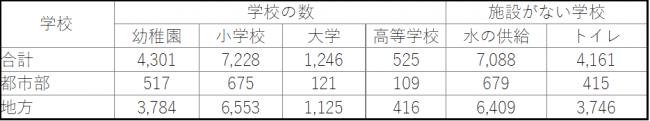 教育統計(2018年度)