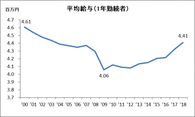 出典:国税庁 民間給与実態統計調査より JTB総合研究所作成