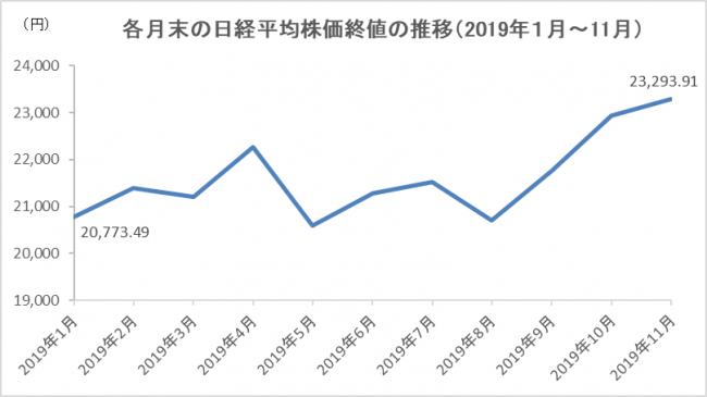 出典:日経平均株価のデータ(終値)をもとにJTB総合研究所作成