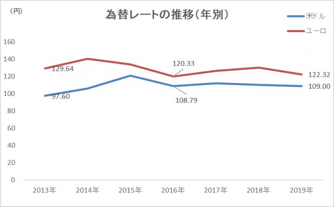 出典:みずほ銀行「外国為替公示相場(仲値)」より JTB総合研究所作成