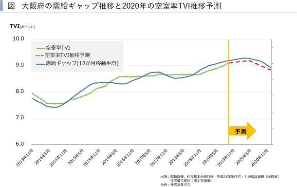 大阪府の需給ギャップ推移と2020年の空室率TVI推移予測