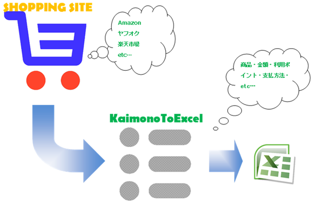 KaimonoToExcel概要図